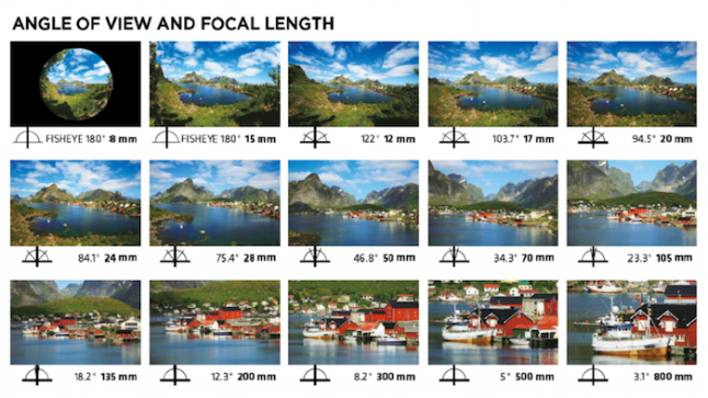 angle_of_view_and_focal_length