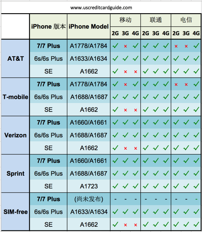 iphone-carriers-2016