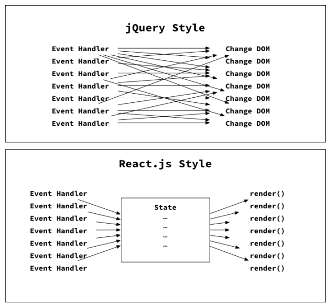 jquery-style-vs-react-style